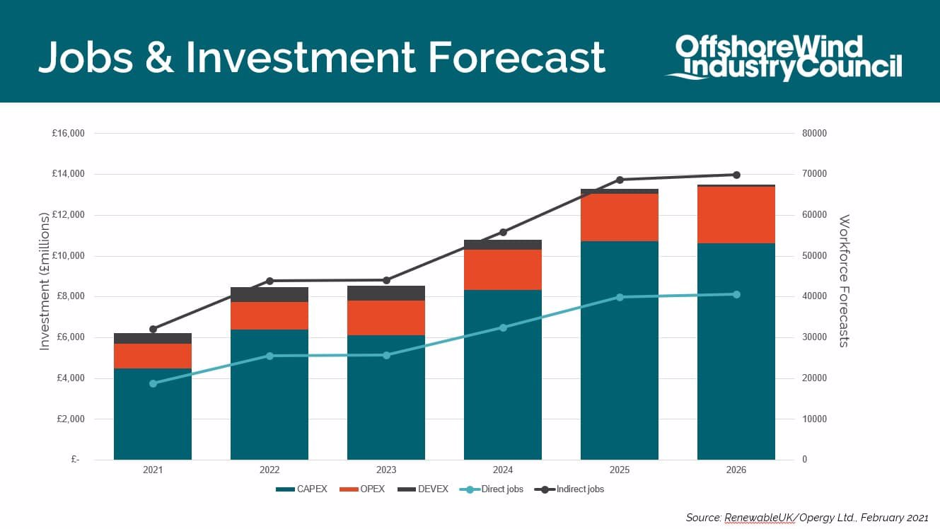 Offshore Wind Industry Council - Jobs & Investment Forecast