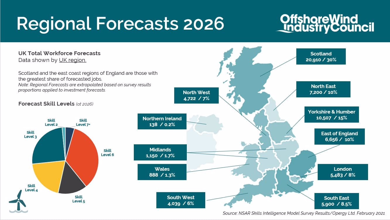 Offshore Wind Industry Council - Regional Forecast 2026